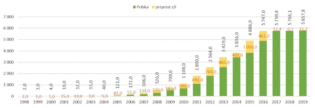 Rozwój energetyki wiatrowej w Polsce w latach 1998- 2019