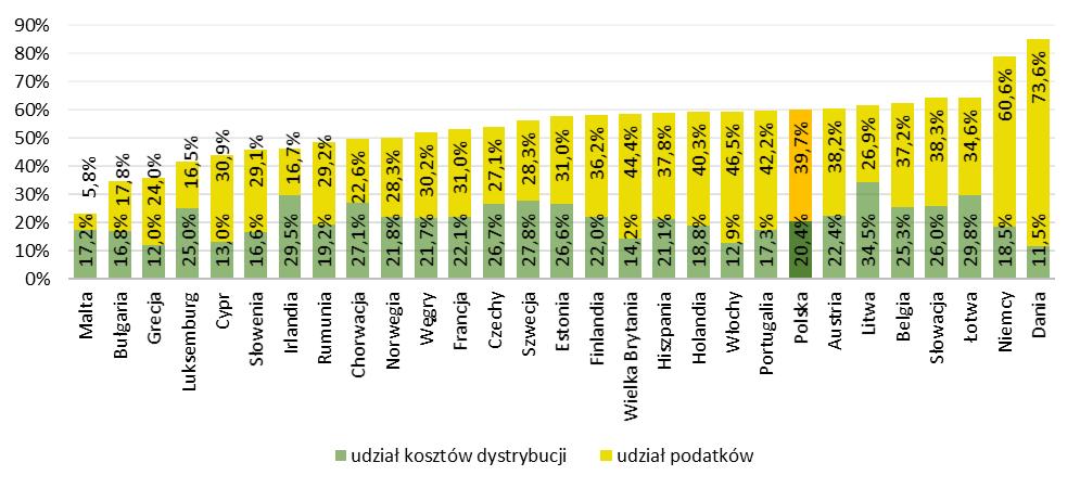 Udział kosztów dystrybucji i podatków w cenie energii elektrycznej dla pozostałych odbiorców