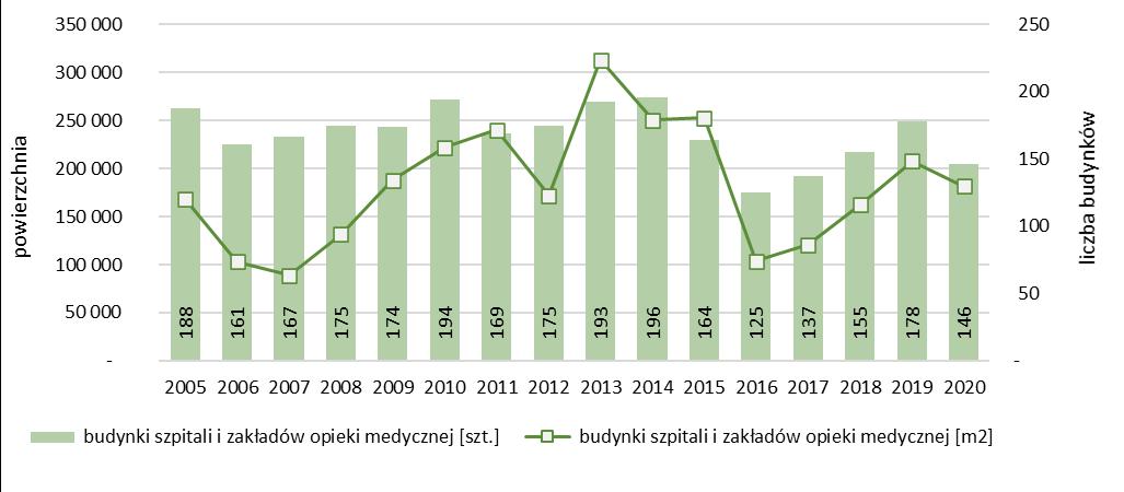 Liczba i powierzchnia nowych budynków szpitali i zakładów opieki medycznej oddanych do użytkowania