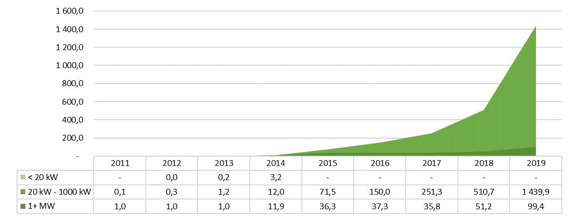 Rozwój fotowoltaiki w Polsce w latach 2011- 2019