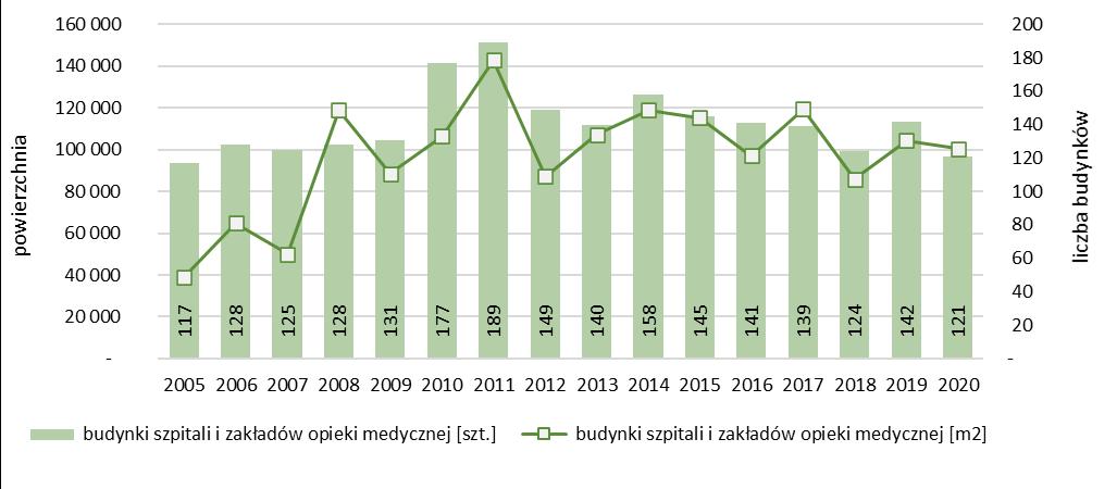 Liczba i powierzchnia rozbudowanych budynków szpitali i zakładów opieki medycznej oddanych do użytkowania