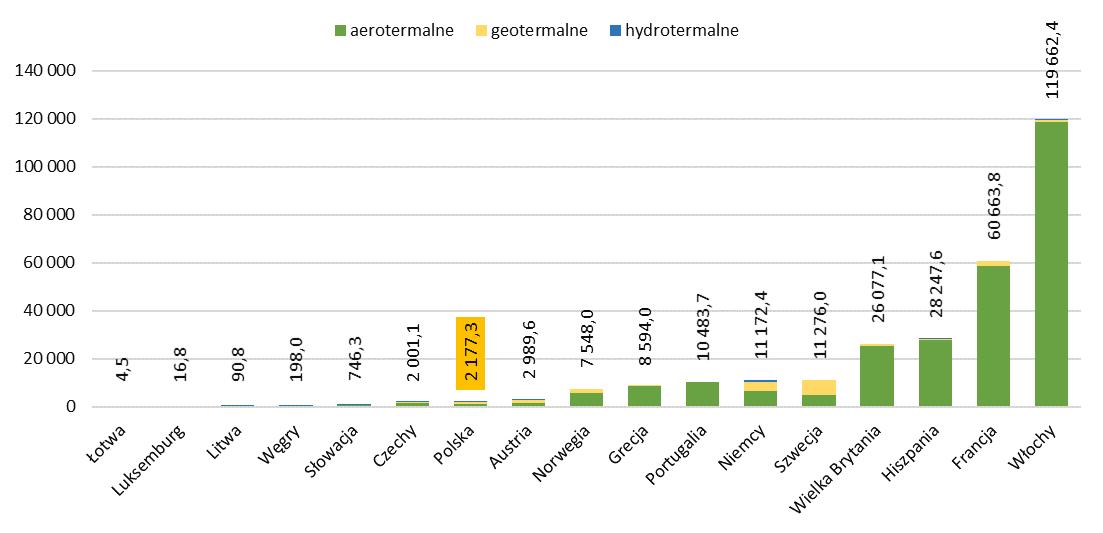 Zainstalowana pojemność pomp ciepła w Polsce i innych krajach UE