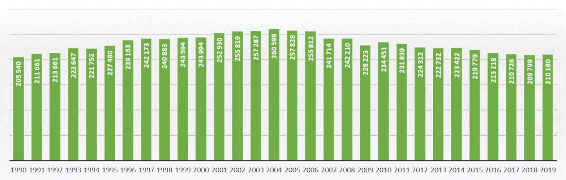 Produkcja energii jądrowej w Unii Europejskiej 1990 - 2019r.