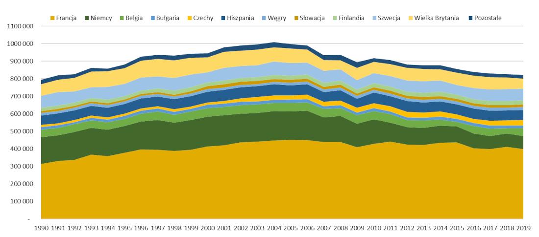 Produkcja energii elektrycznej w elektrowniach jądrowych w krajach UE w latach 1990 – 2019
