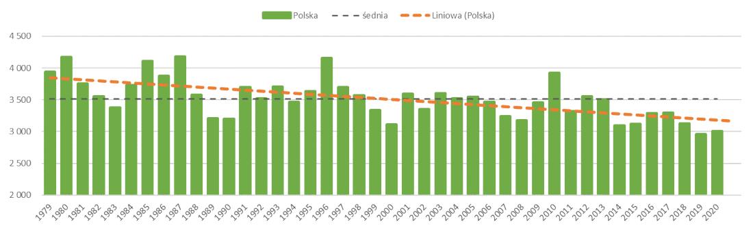 Zapotrzebowanie na ogrzewanie budynków w Polsce